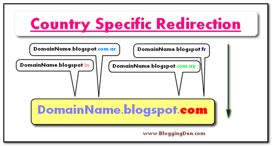 How to Stop Blogger from Redirecting Country Specific Domain