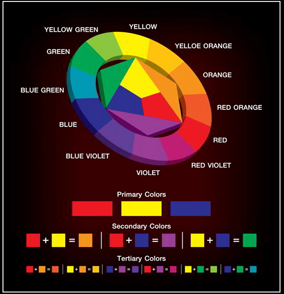 color theory : the basic color classification