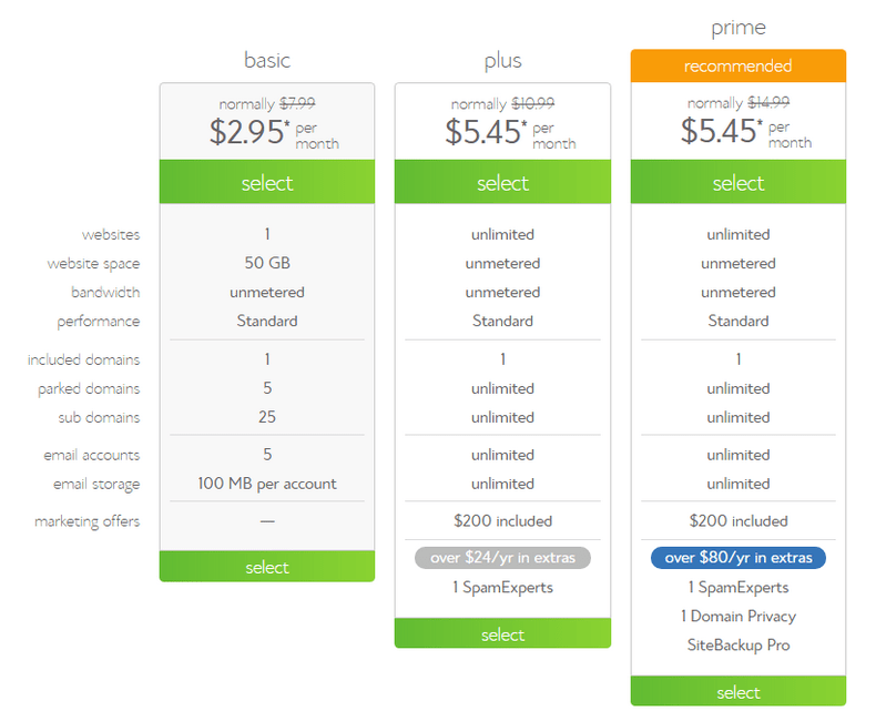 Bluehost Pricing and plans