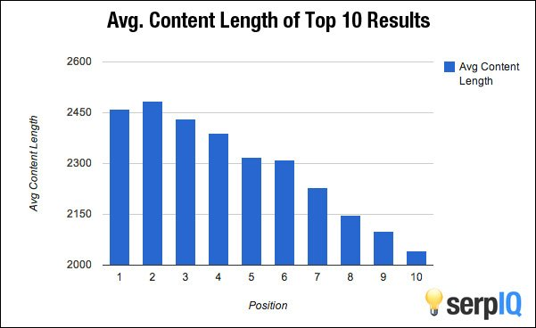 Content length from 10 results