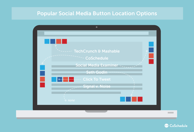 social sharing buttons placements
