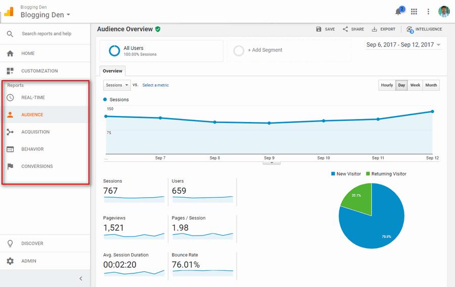 Bloggingden Google analytics report