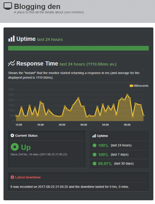 bloggingden uptime record