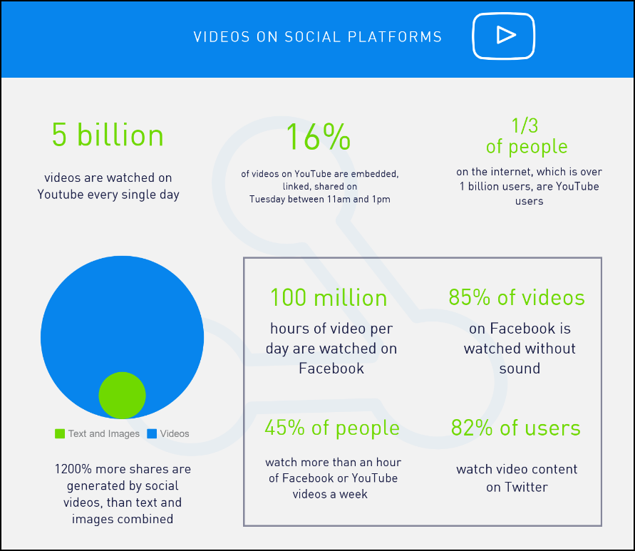 Youtube Stats - videos on social platforms