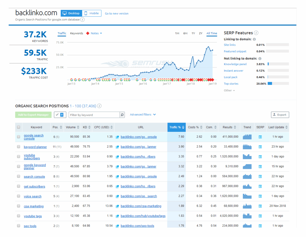 organic search positions