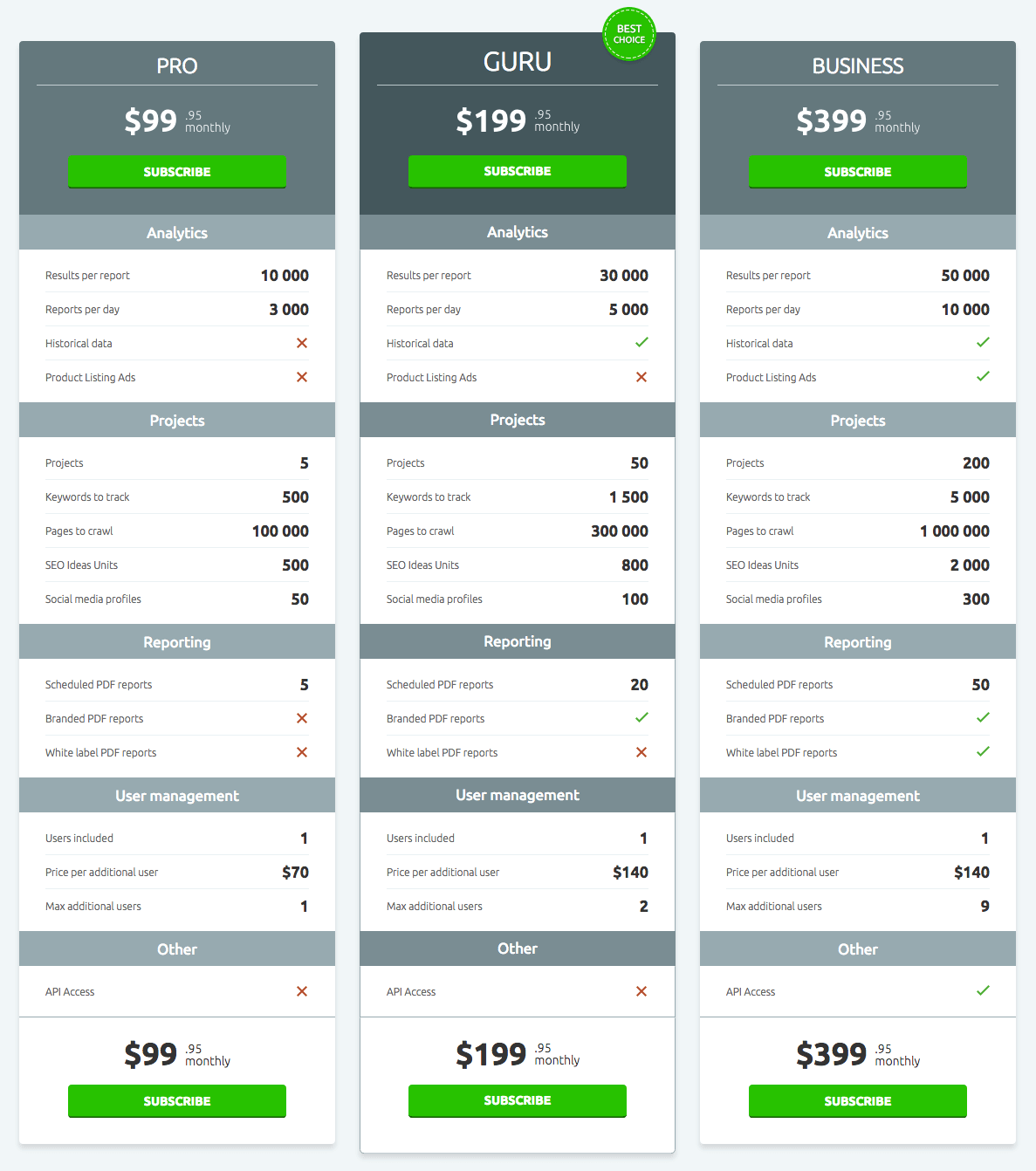 The Semrush Pricing Ideas