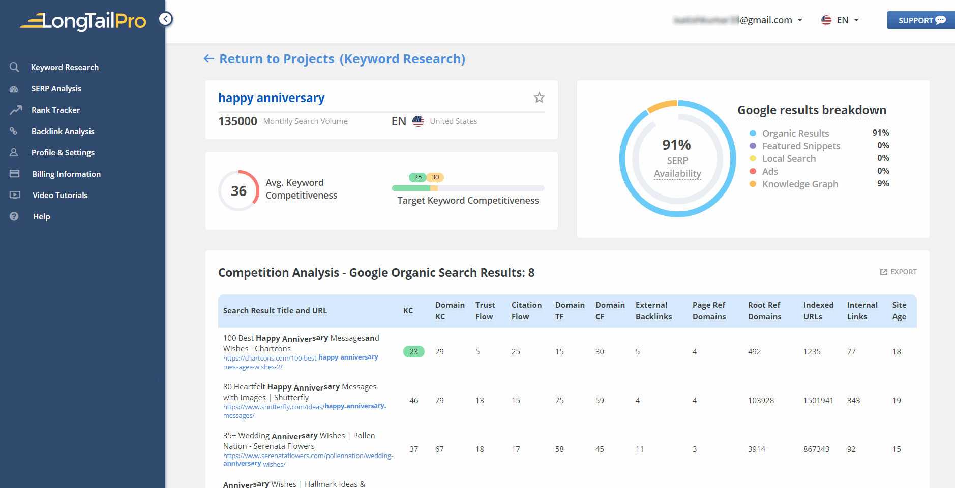 long tail pro single keyword research analysis
