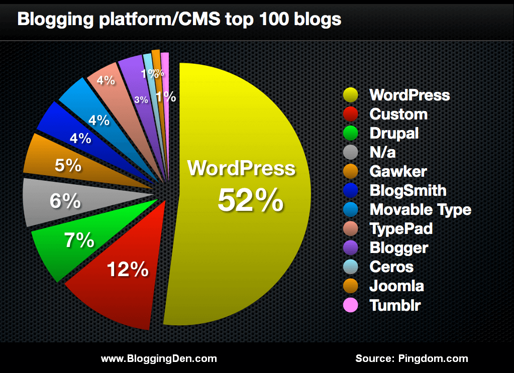 blogging platforms CMSs