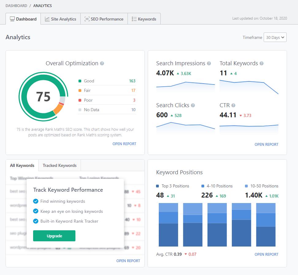 Rank math Analytics dashboard