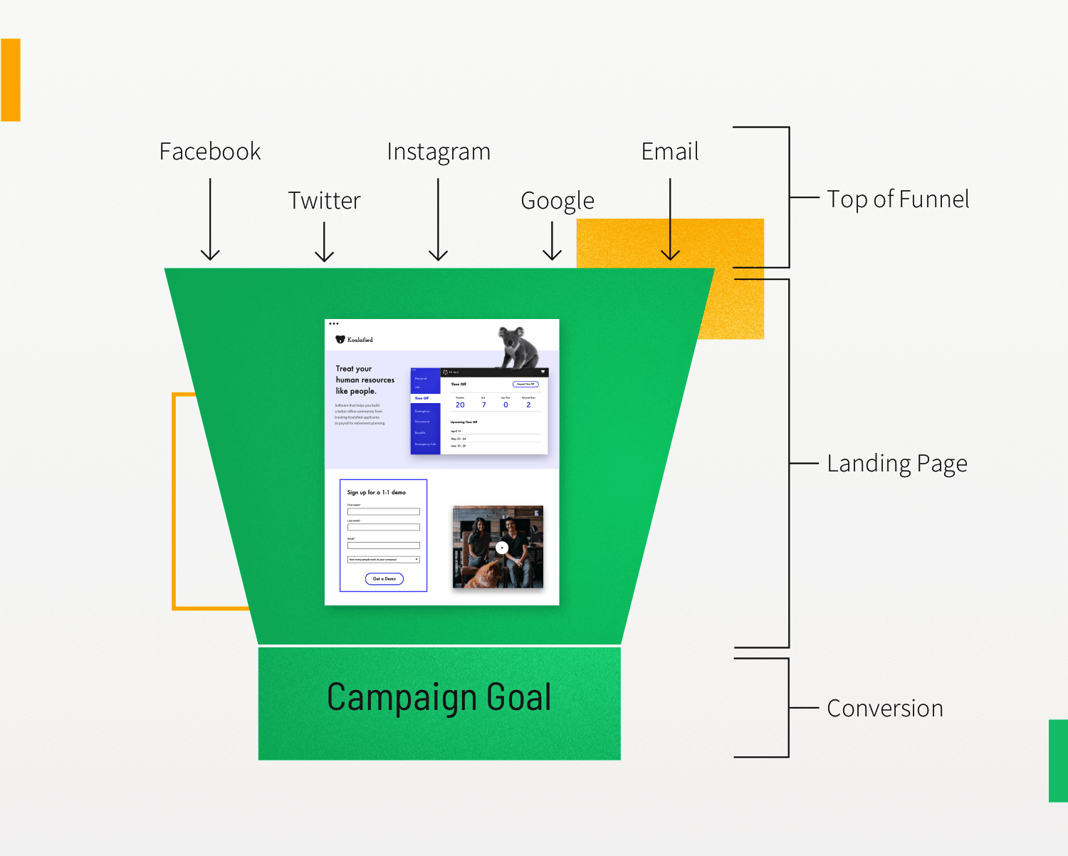 using landing pages
